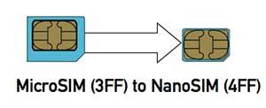 How to convert a micro sim card to a nano sim card template available free microsim to nanosim card template maxwellsz